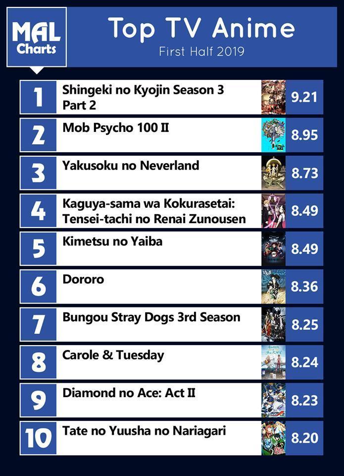 Shingeki no Kyojin es considerado el mejor anime de 2019 en MAL