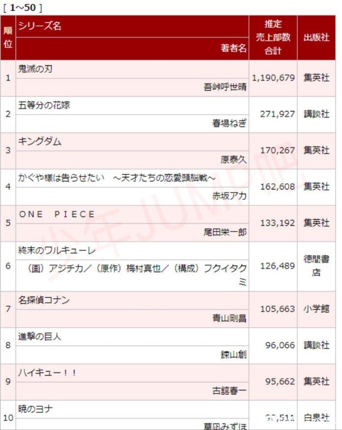 Kimetsu no Yaiba sigue y Go Toubun no Hanayome dominan el ranking de ventas