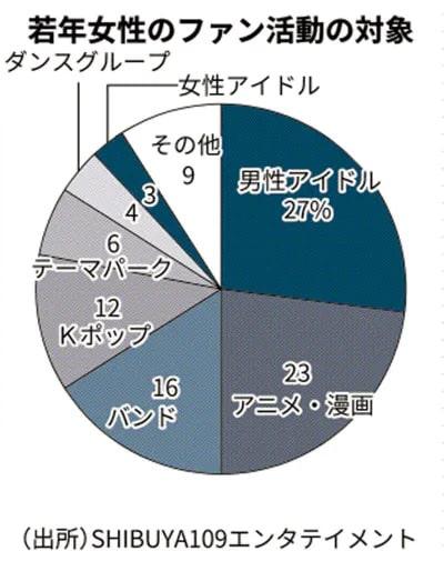 Estudio revela que el 23% de las mujeres jóvenes en Japón gastan su dinero en anime y manga