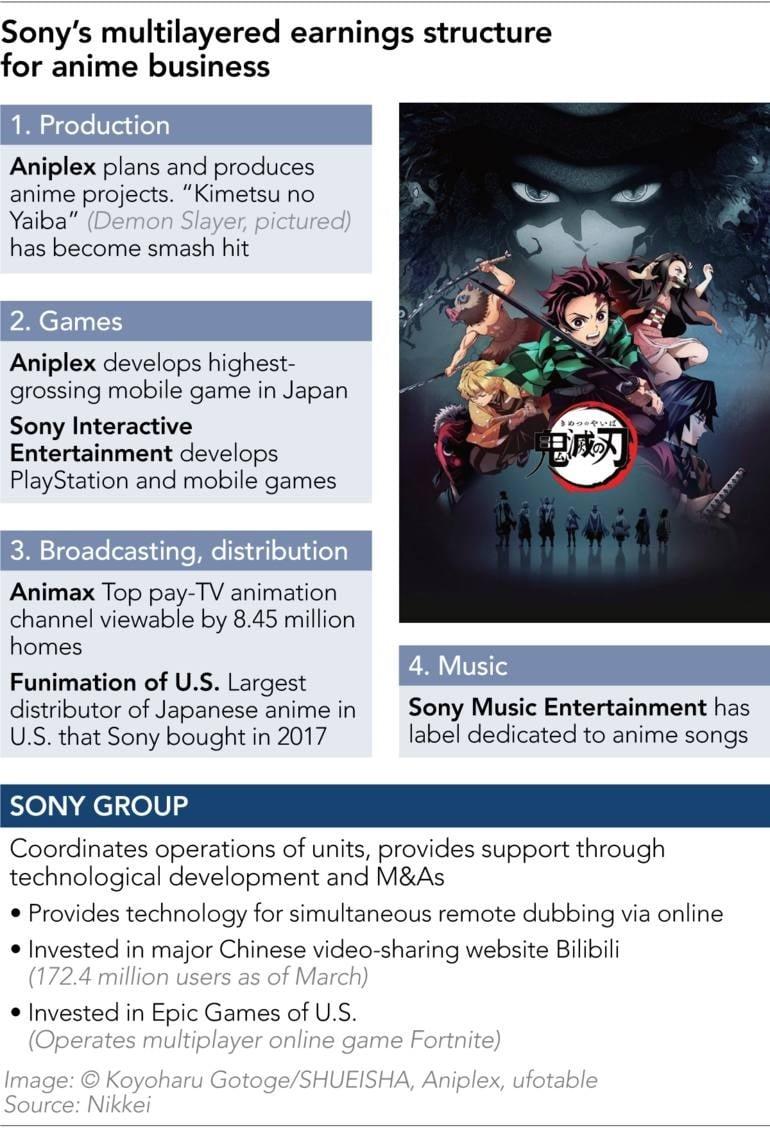 Sony utilizará Funimation, Aniplex, Playstation y más empresas para expandir el anime a nivel mundial